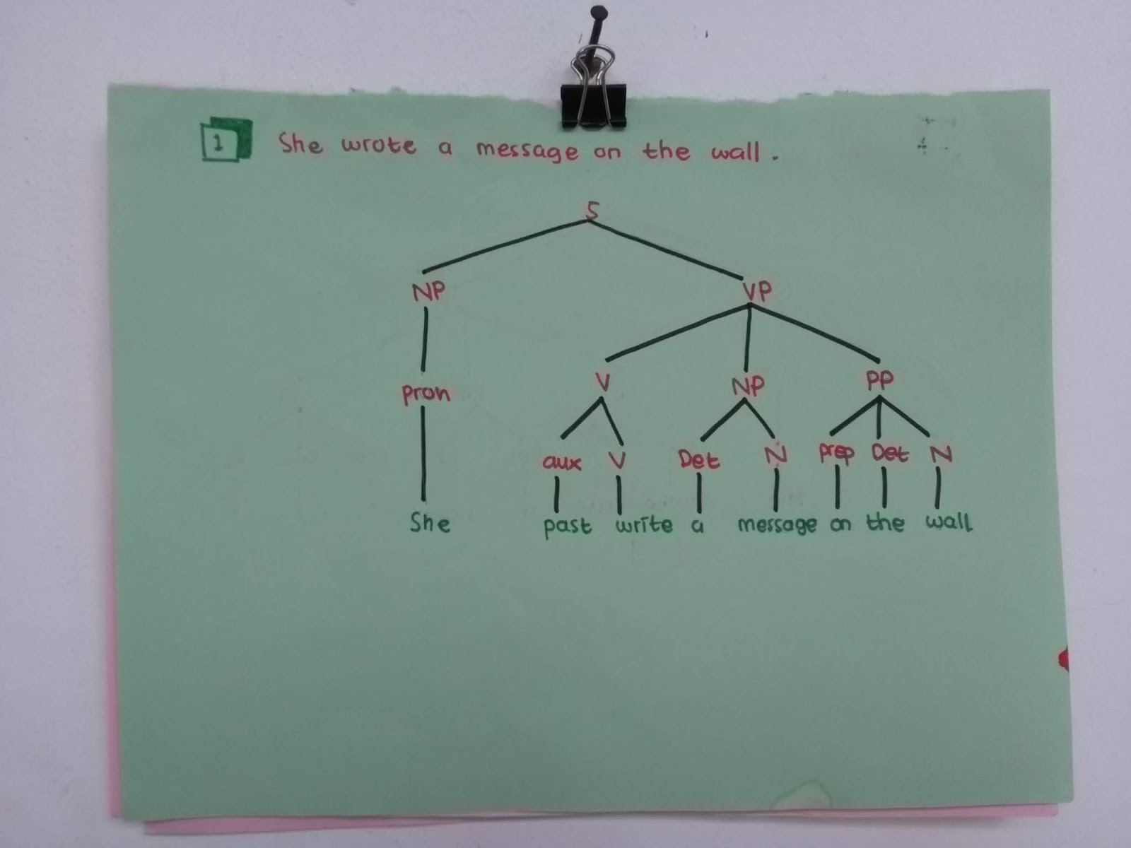 How To Construct A Tree Diagram Electron Dot For Nitrogen Make