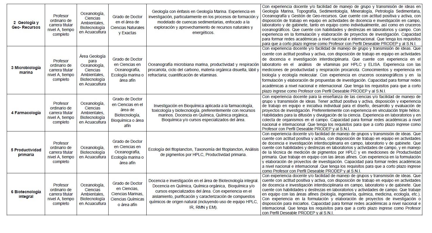 Bufete vita plazas docentes en uabc for Convocatoria plazas docentes