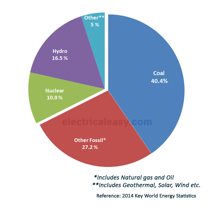 Comparison of Various Power Plants electricaleasy