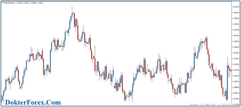Price Break Forex Trading System