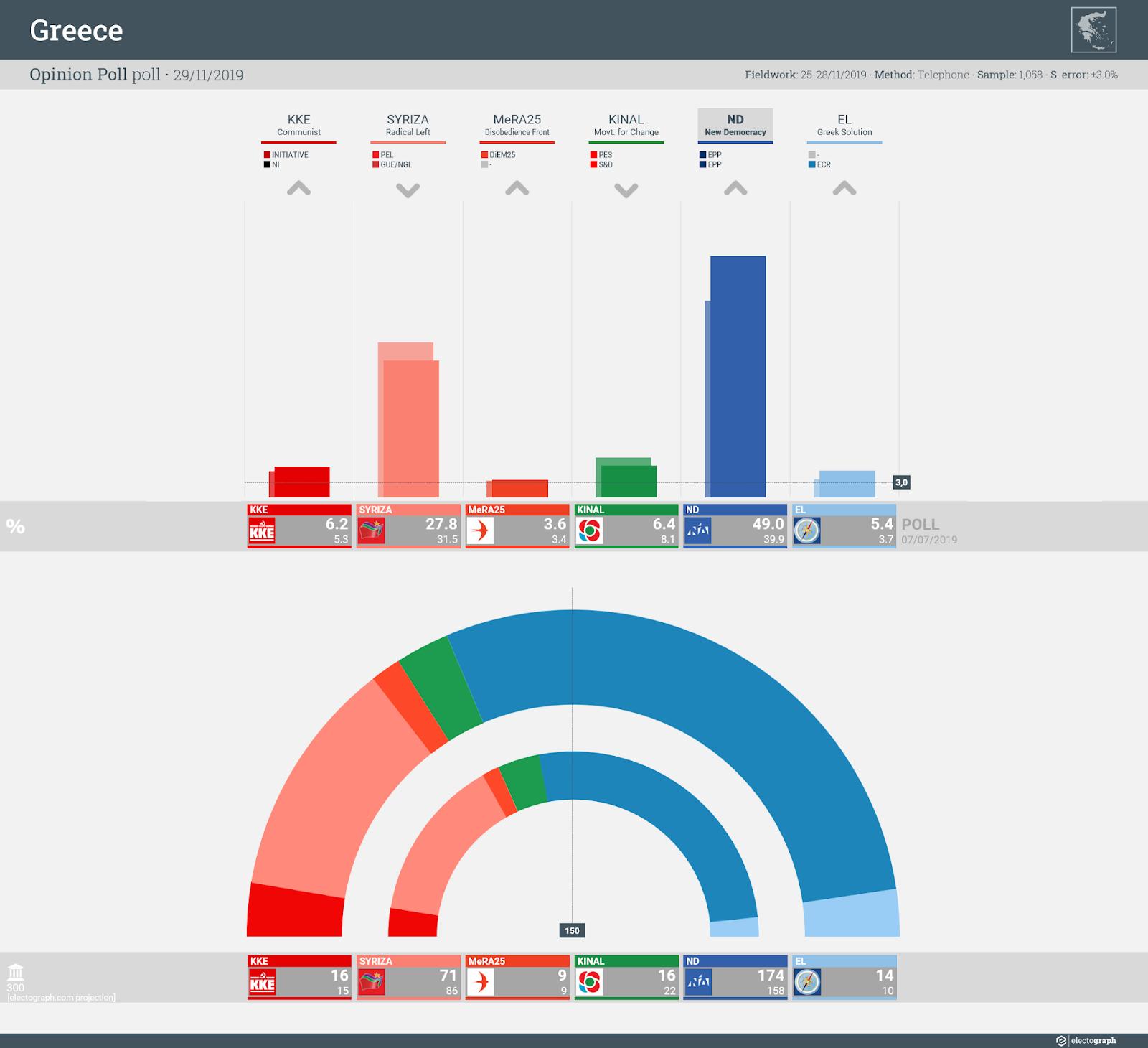 GREECE: Opinion Poll poll chart, 29 November 2019