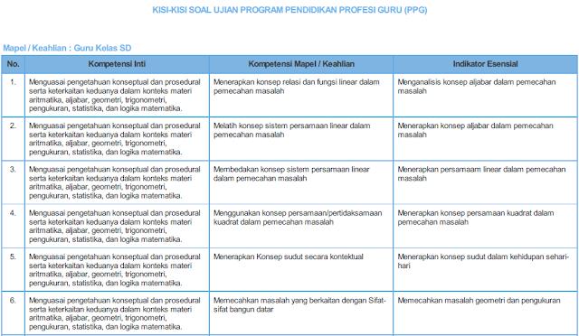 Kisi-Kisi Ujian Program PPG PGSD Tahun 2018