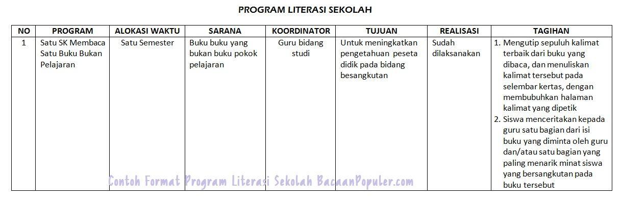 Contoh Rencana Dan Laporan Pelaksanaan Kegiatan Literasi Sd Kumpulan Contoh Laporan