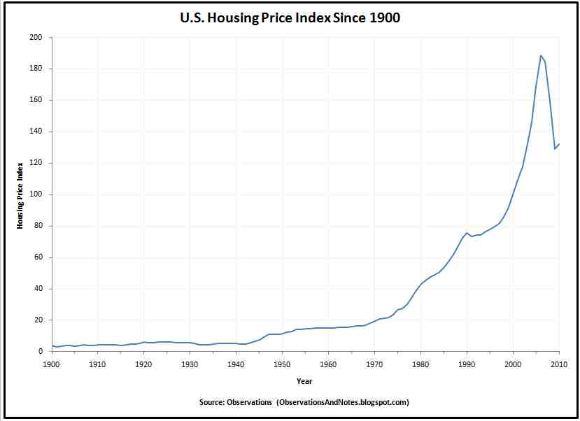 100 Year History Of U S Real Estate Housing Prices