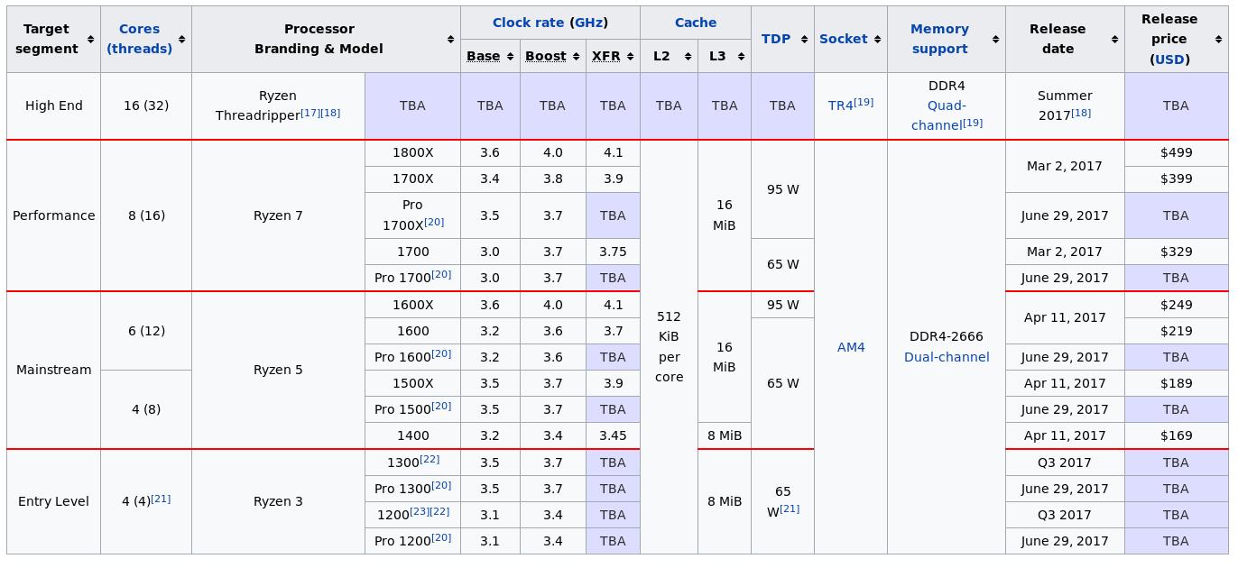 https://en.wikipedia.org/wiki/Ryzen