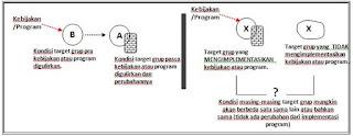 metode evaluasi pembangunan