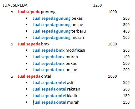 varian long tail keyword dan jumlah totalnya