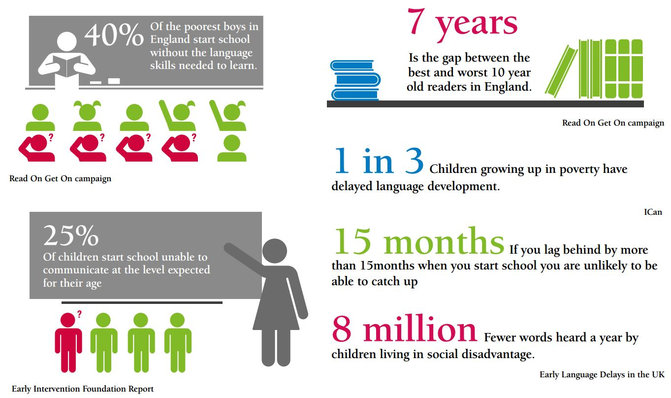 40% Of the poorest boys in England start school without the language skills needed to learn. Read On Get On campaign.  7 years. Is the gap between the best and worst 10 year old readers in England. Read On Get On campaign.  25% Of children start school unable to communicate at the level expected for their age. Early Intervention Foundation Report  1 in 3 Children growing up in poverty have delayed language development. ICan  15 months If you lag behind by more than 15months when you start school you are unlikely to be able to catch up.  8 million Fewer words heard a year by children living in social disadvantage. Early Language Delays in the UK