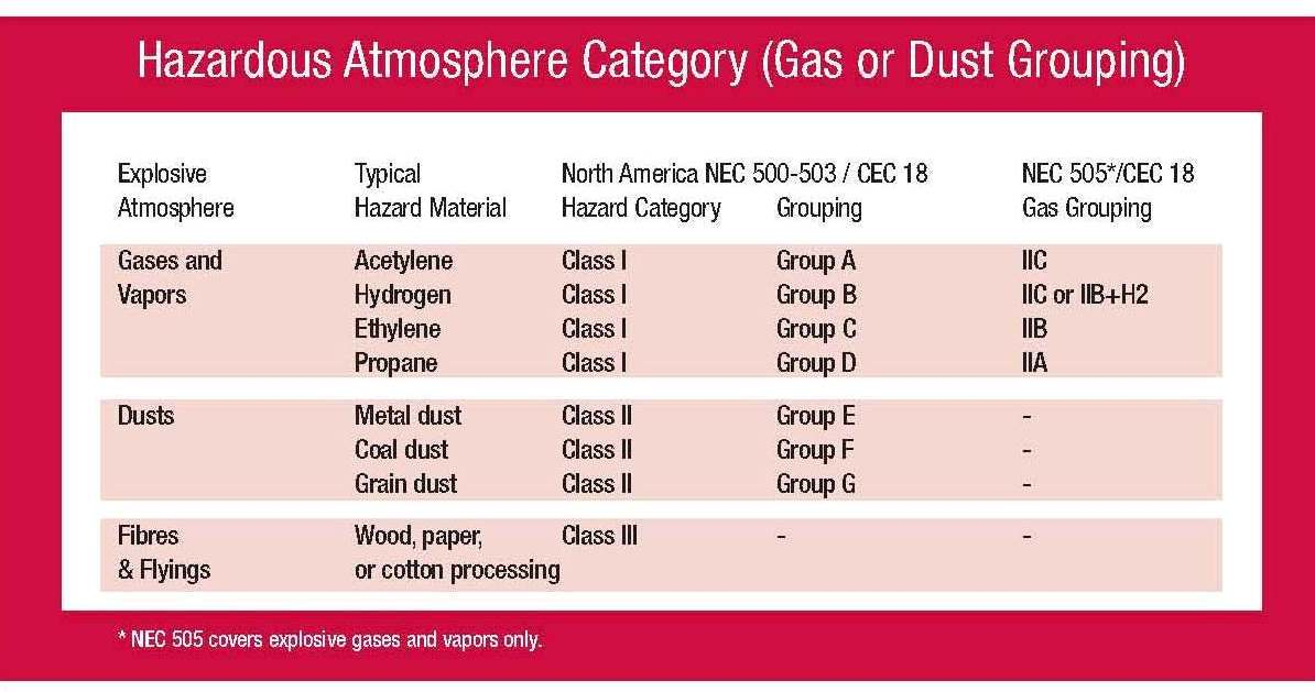 √ Hazardous Area Classification Chart Pdf   Ensure Weighing