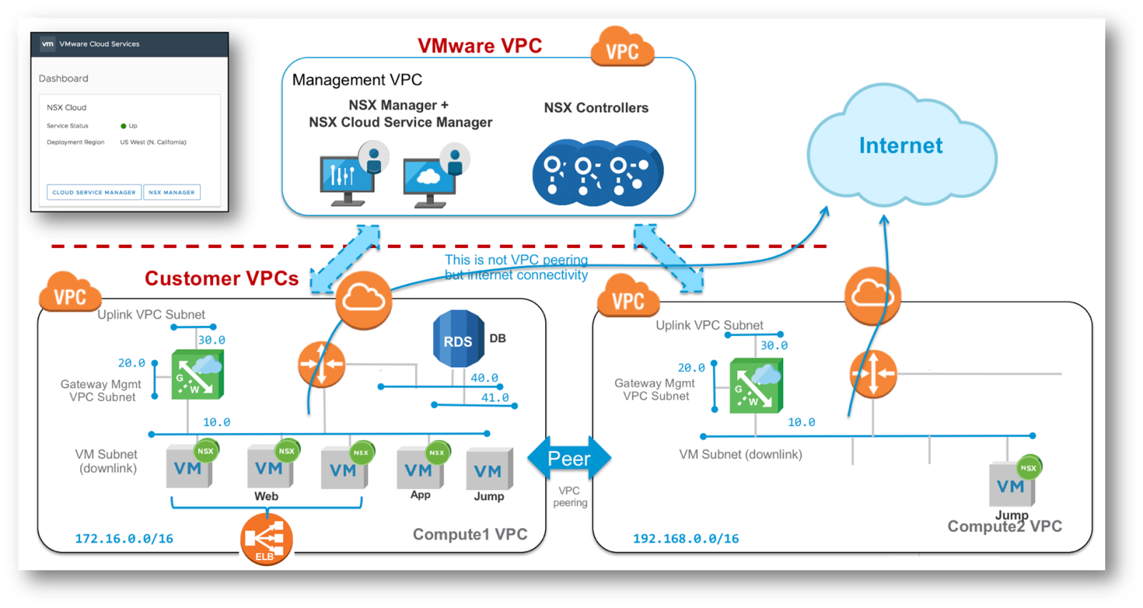 Infrastructure as Code : Build your VMware NSX Cloud lab in AWS with