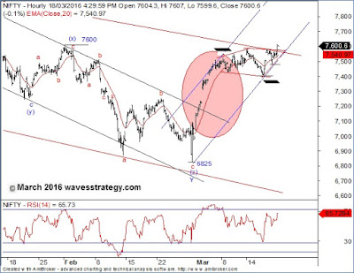 Nifty,Neo Wave,Elliott Wave