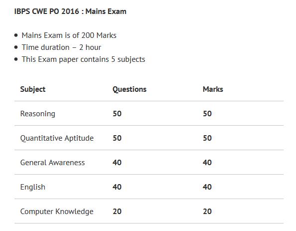 IBPS PO Mains Exam 2016