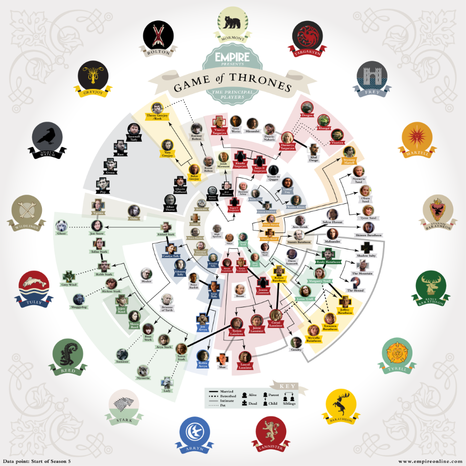 Game Of Thrones Main Characters And Cast A Complete List
