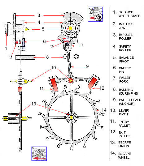 The Wrist Watch: The Parts of Watches