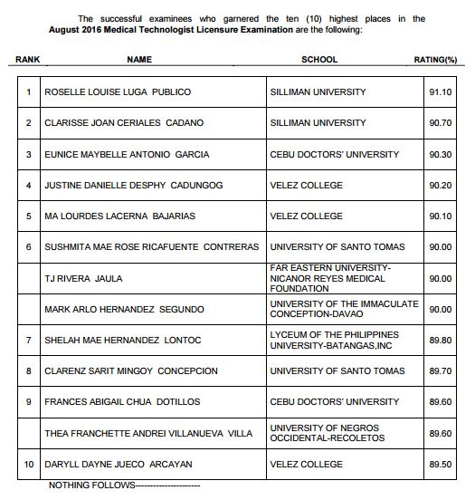 top 10 August 2016 Medtech board exam