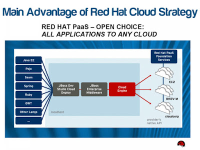 Main Advantage of Red Hat Cloud Strategy