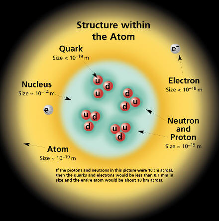 a discussion about the modern atom model The development of the modern atomic model marks one of the greatest  accomplishments and most interesting scientific stories of the last 200.