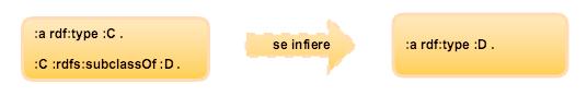 Inferencia a partir de instancia y jerarquía de clase