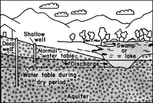 penampang air sumur dan air tanah