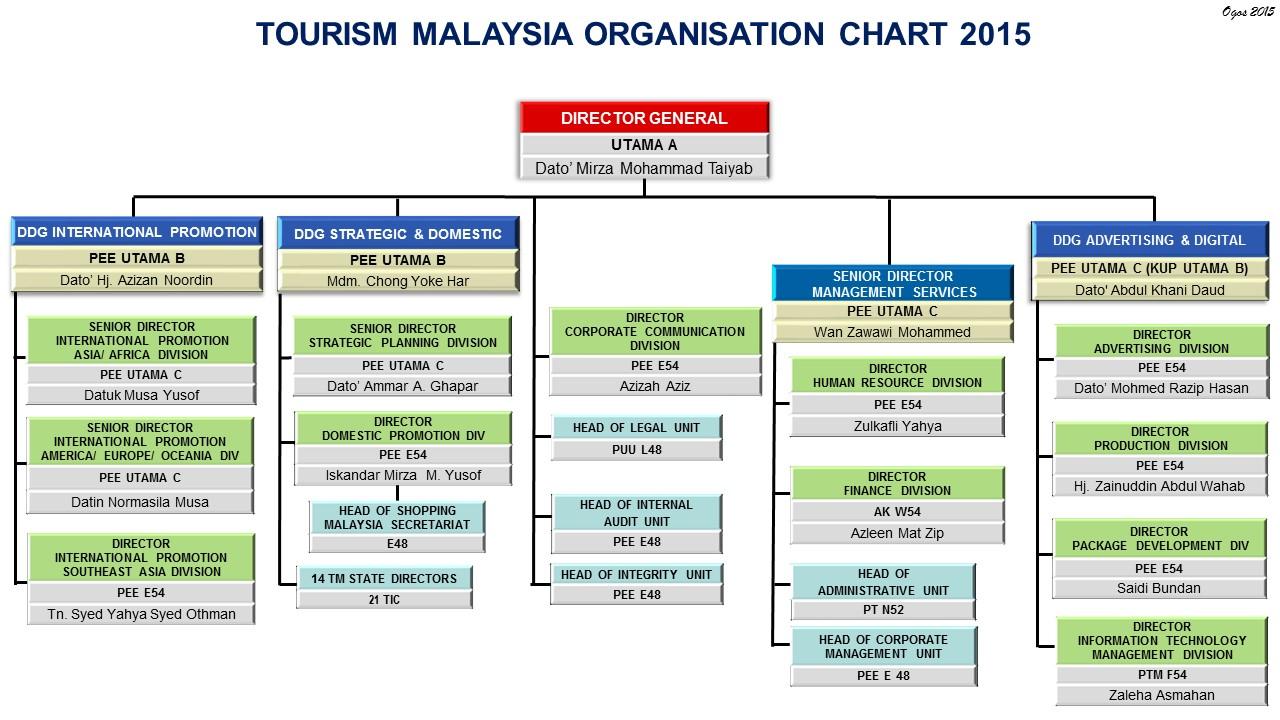 Pelancongan Kini - Malaysia (Malaysia - Tourism Now