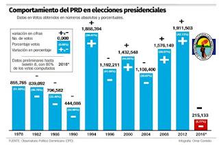 """El PRD logró la cifra más """"corta"""" de votos en 38 años"""
