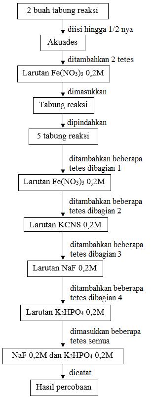 DIAGRAM ALIR Sistem kromat bikromat(K2CrO4) dalam air