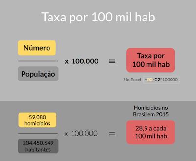 A imagem explica a fórmula para calcular uma taxa por 1 milhão, 100 mil habitantes, ou similar. O indicador é dividido pela população e multiplicado por 100.000