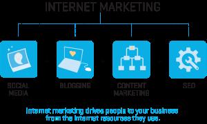 Kumpulan Artikel Untuk Belajar Internet marketing