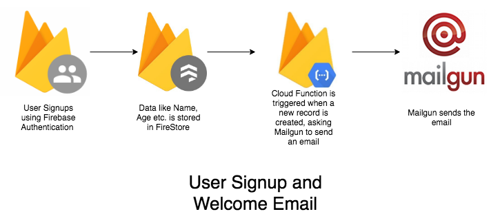 New User SignUp with Welcome Email using Firebase FireStore