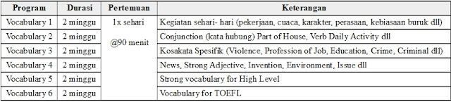 Tabel Program Vocabulary Lembaga Interpeace