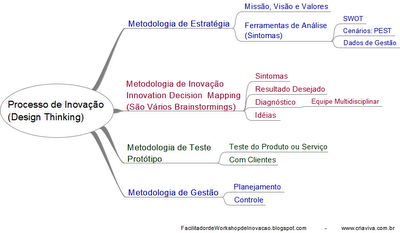 Metodologia de Inovação IDM Innovation Decision Mapping e Design Thinking