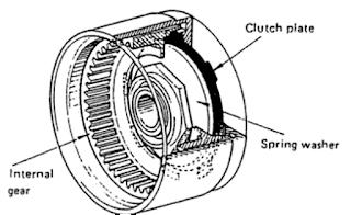 berfungsi sebagai pemutar awal mesin yang memutarkan flywheel  Jenis - Jenis Motor Stater Yang Digunakan Pada Mobil