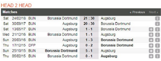 Lịch sử đối đầu Augsburg vs Dortmund.