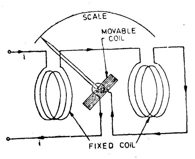 electrodynamic wattmeter principle of opperation Can anyone explain the principle of operation of the electrodynamic wattmeter and explain the principle of operation of a induction kwhr energy meter.