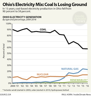 Ohio's Electricity Mix:  Coal Is Losing Ground (Credit: Paul Horn / InsideClimate News) Click to Enlarge.