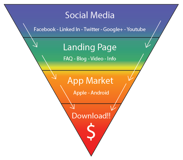 Tips For Marketing Your Mobile App Business