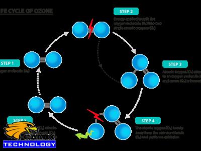 Thiết bị ozone - Tính chất hóa học của ozone