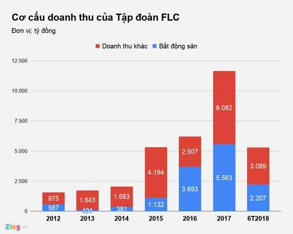 Từ 2016, bất động sản mới bắt đầu trở thành nguồn thu chính của FLC