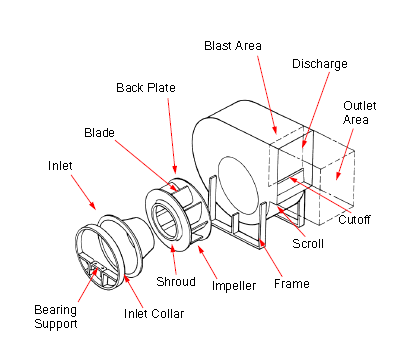 AXIAL AND CENTRIFUGAL FANS