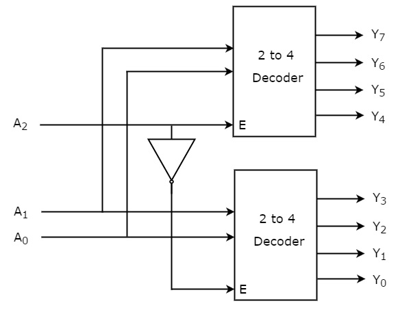 Gambar-Diagram-Blok-Decoder-3-ke-8