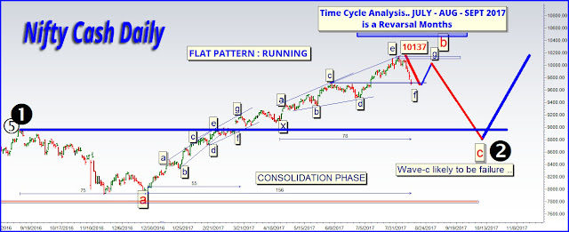 Nifty Analysis Elliott wave