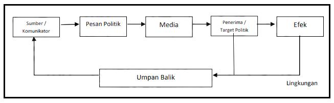 Unsur-unsur komunikasi politik