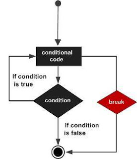 contoh_break_statement