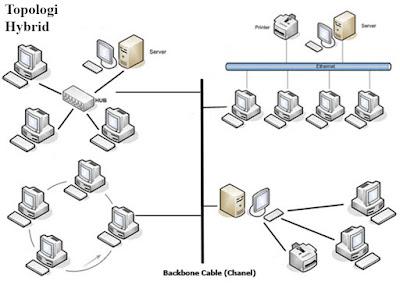 Topologi Jaringan Hybrid
