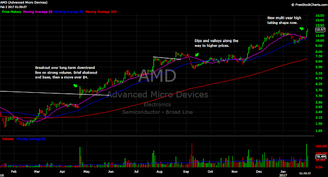AMD stock chart daily 1-year semiconductor uptrend