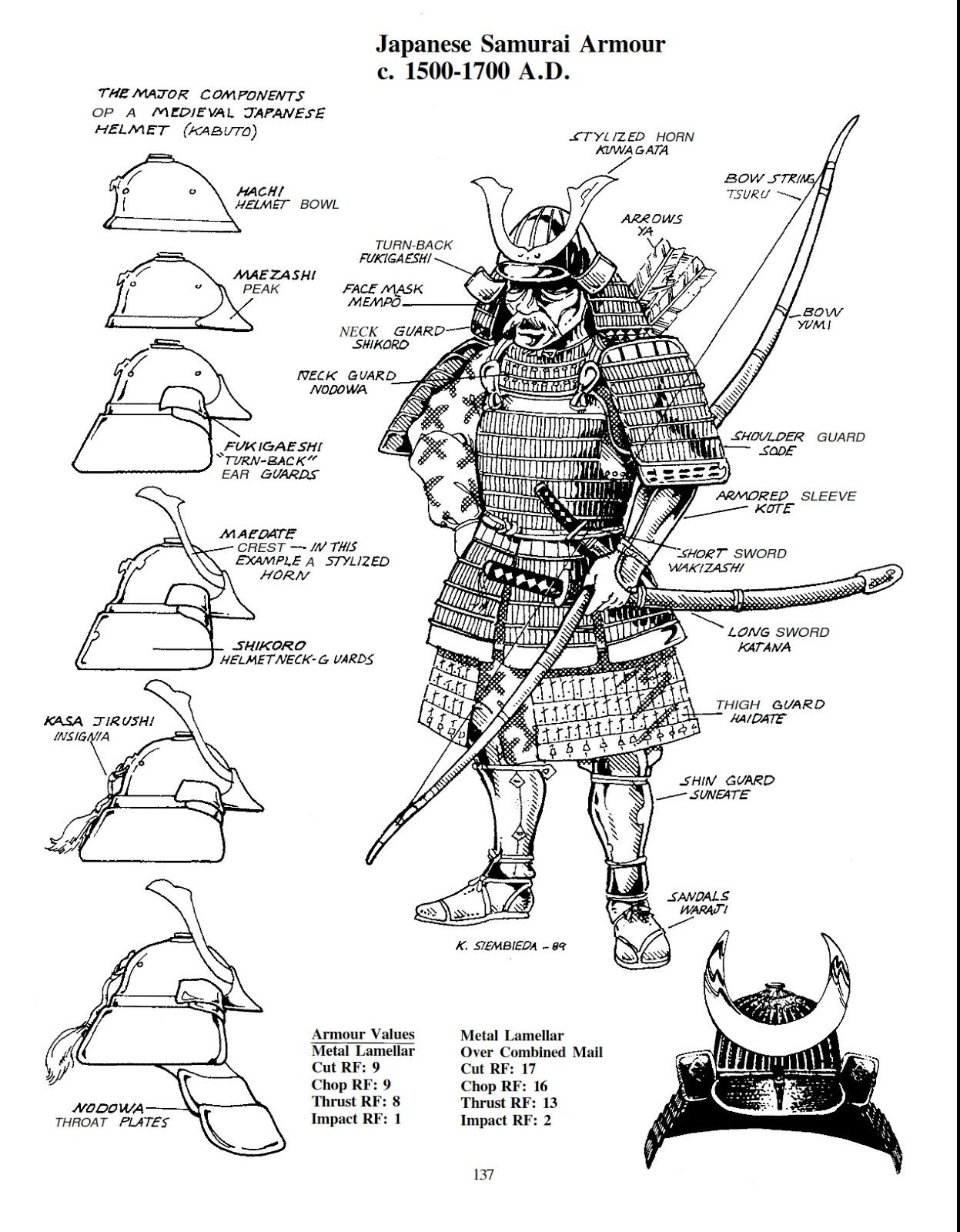 El Descanso Del Escriba Armaduras De Samurai Y Sus Partes
