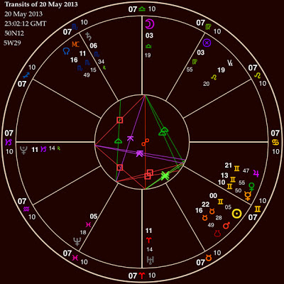 Uranus Square Pluto May 2013 Astrological Chart