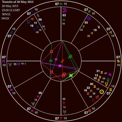 Uranus Square Pluto May 2013 Astrological Chart