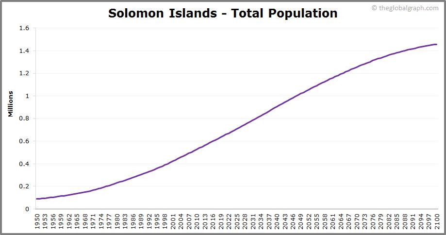 Solomon Islands  Total Population Trend