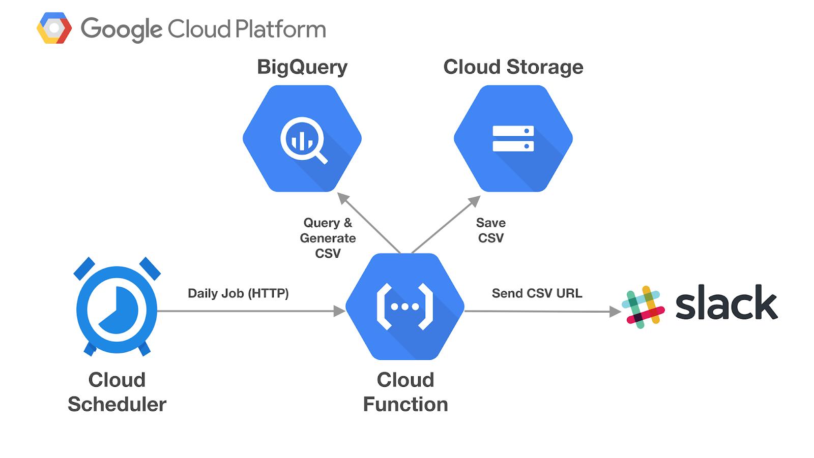 17+ Cara Menggunakan Google Cloud Terbaru